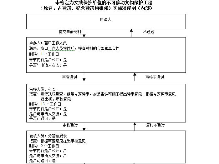 行政审批工作流程图